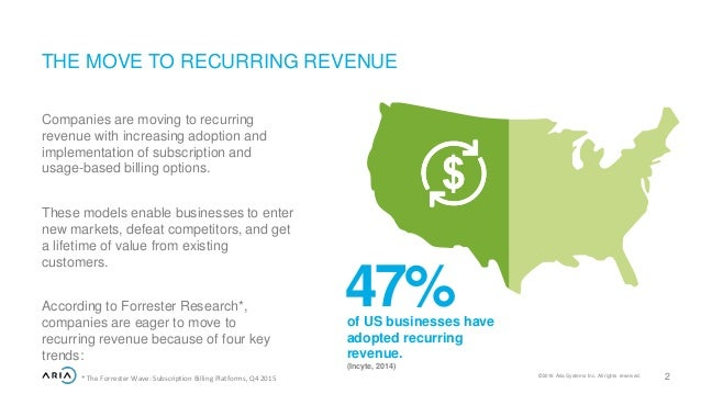 Image result for power of recurring revenue infographic