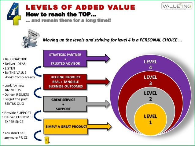LEVELS OF ADDED VALUE How to reach the TOP… … and remain there for a long time!! LEVEL 4 LEVEL 3 LEVEL 2 LEVEL 1 SIMPLY A ...