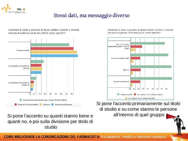 Come presentare graficamente i dati sanitari in modo efficace Slide 3