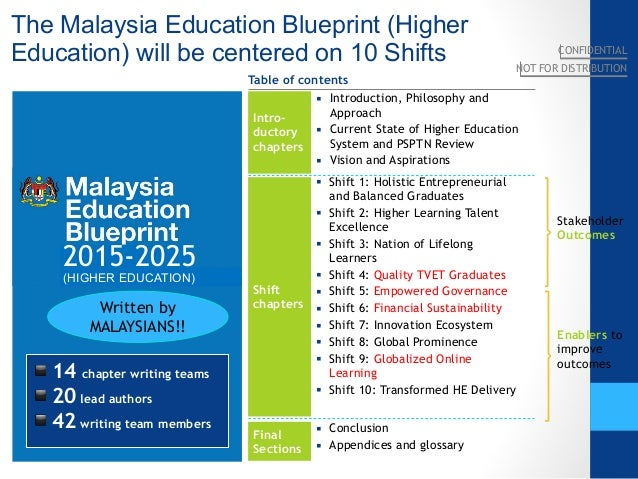 4 malaysia kppt seameo 9 march 2015 v6 10 the malaysia education blueprint malvernweather Image collections