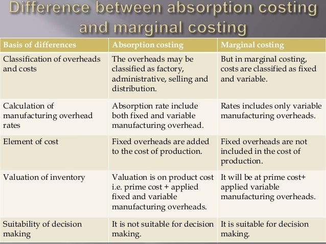 a significant difference between absorption costing The definition of cost and the difference between absorption costing vs significant difference between absorption costing costing absorption cost systems are.