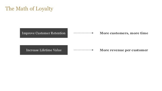 The Math of Loyalty Increase customer lifetime value # of customers % impacted current ltv % improvement ( )xx x ) (