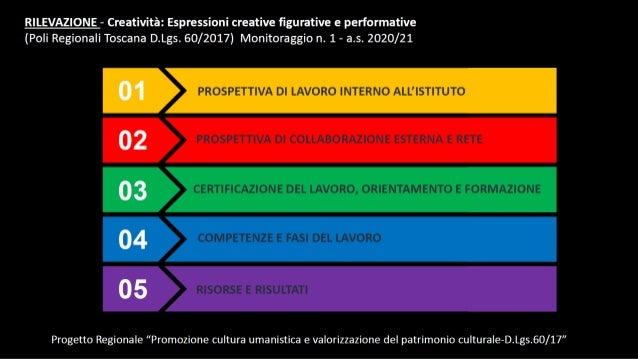 piano arti conferenza servizio presentazione progetto