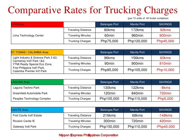 Nex trucking services presentation for Motor freight shipping rates