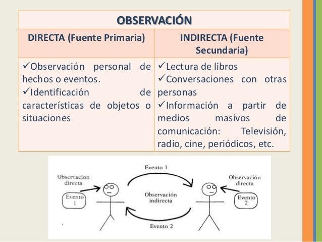 Observacion directa indirecta yahoo dating 1