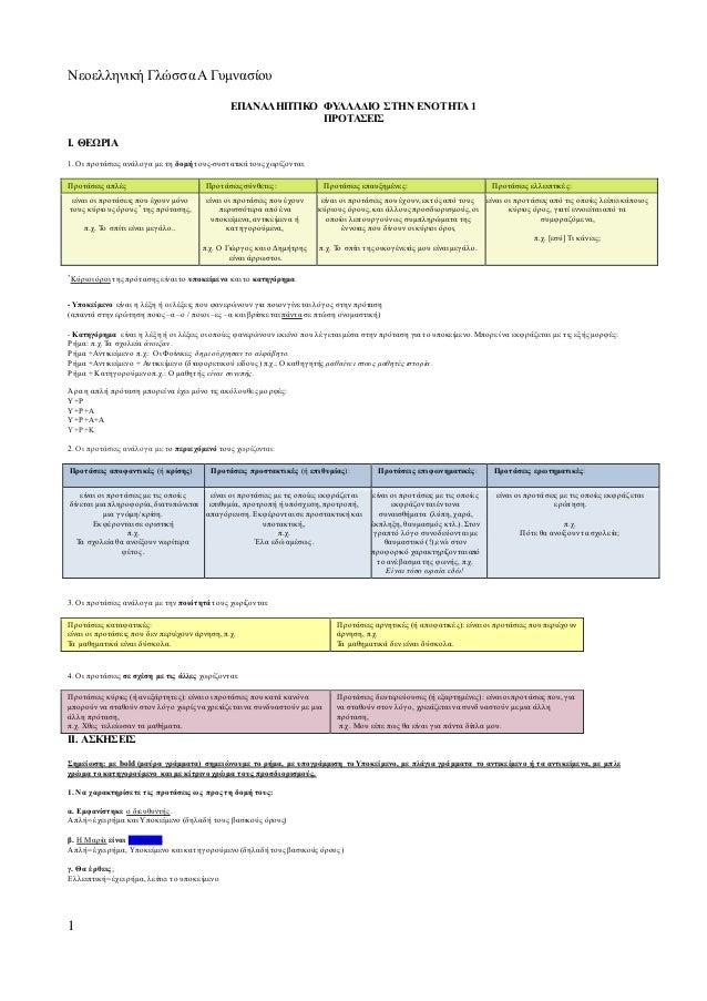 Νεοελληνική ΓλώσσαΑ Γυμνασίου 1 ΕΠΑΝΑΛΗΠΤΙΚΟ ΦΥ ΛΛΑΔΙΟ ΣΤΗΝ ΕΝΟΤΗΤΑ 1 ΠΡΟΤΑΣΕΙΣ Ι. ΘΕΩΡΙΑ 1. Οι προτάσεις ανάλογα με τη δο...