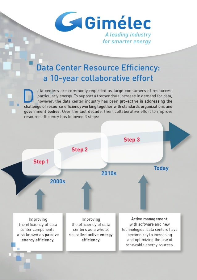 A leading industry for smarter energy Data Center Resource Efficiency: a 10-year collaborative effort D ata centers are co...