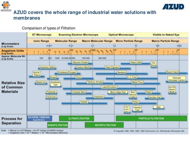 Comparison of types of Filtration AZUD covers the whole range of industrial water solutions with membranes