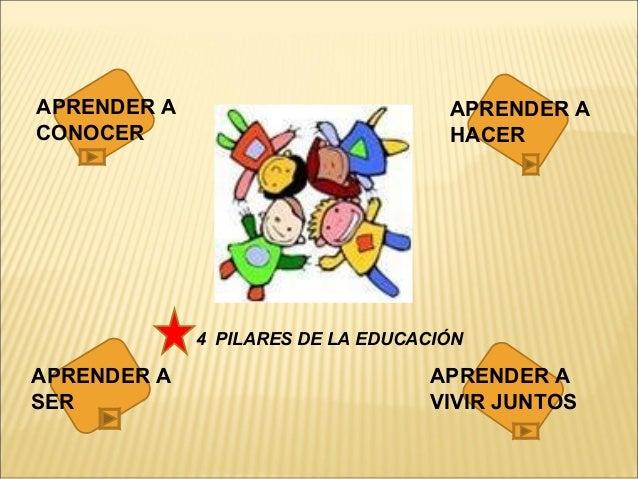 4 PILARES DE LA EDUCACIÓN APRENDER A CONOCER APRENDER A HACER APRENDER A VIVIR JUNTOS APRENDER A SER