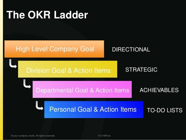 The OKR Ladder © your company name. All rights reserved. For VMFive. High Level Company Goal DIRECTIONAL Division Goal & A...