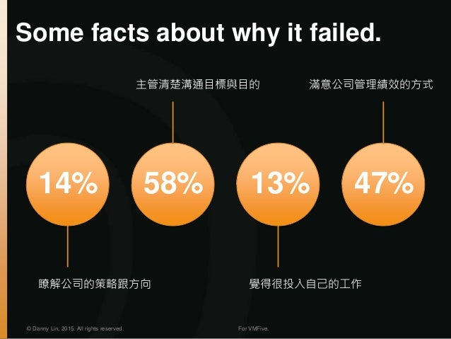 Some facts about why it failed. © Danny Lin, 2015. All rights reserved. For VMFive. 14% 58% 13% 47% 瞭解公司的策略跟方向 主管清楚溝通目標與目的...