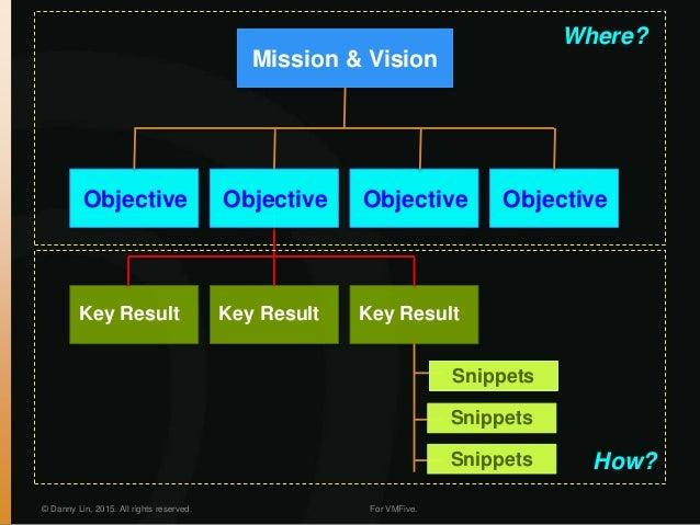 © Danny Lin, 2015. All rights reserved. For VMFive. Mission & Vision Objective Objective Objective Objective Key Result Ke...