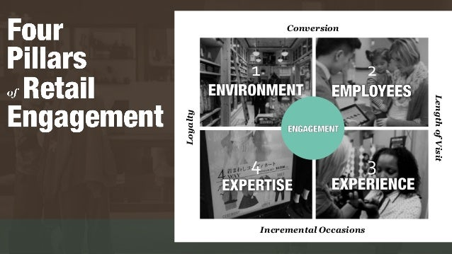 Conversion Loyalty LengthofVisit Incremental Occasions 1 2 4 3