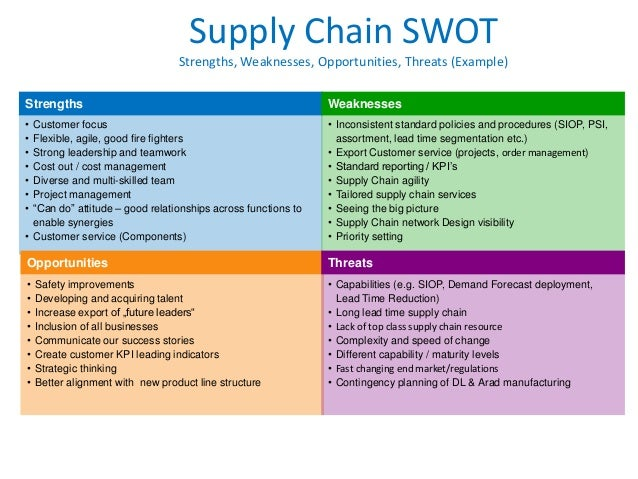 4 pillars of Supply Chain Strategy