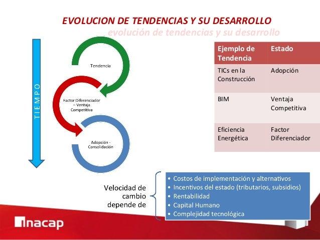 evolución de tendencias y su desarrollo EVOLUCION DE TENDENCIAS Y SU DESARROLLO Ejemplo de Tendencia Estado TICs en la Con...