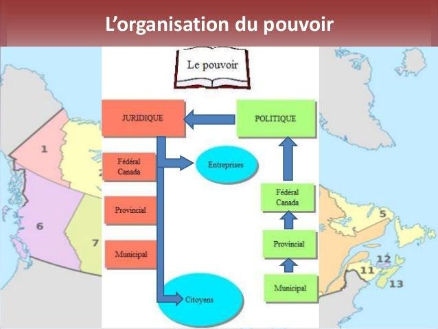 L'organisation du pouvoir