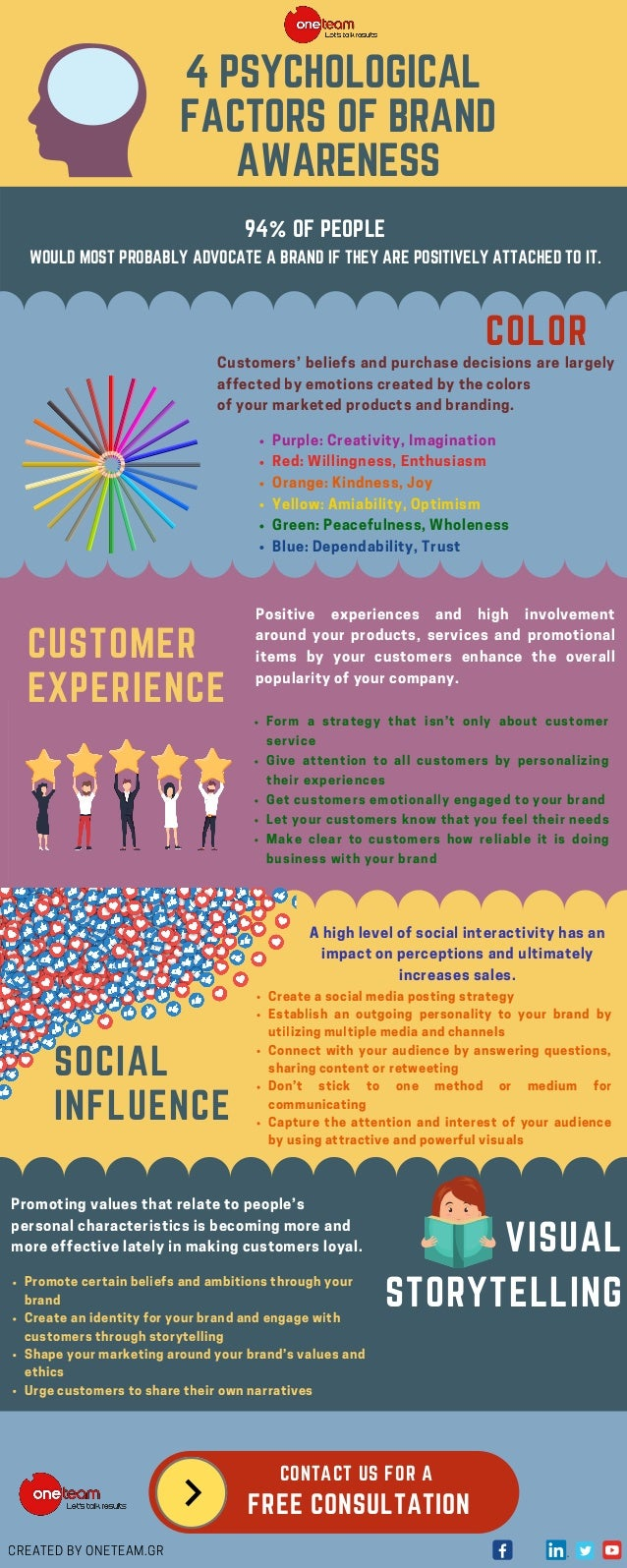 4 PSYCHOLOGICAL FACTORS OF BRAND AWARENESS COLOR Customers' beliefs and purchase decisions are largely affected by emotion...