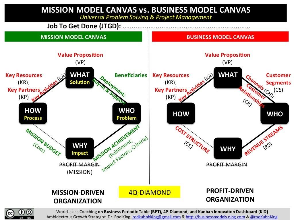 MISSION MODEL CANVAS vs. BUSINESS MODEL CANVAS: Mission-Driven Organizations vs. Profit-Driven Organizations