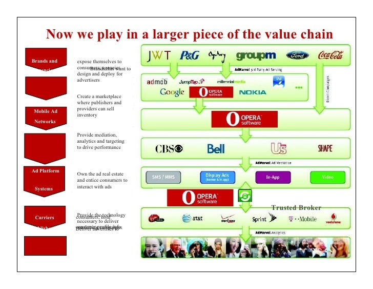 Now we play in a larger piece of the value chainBrands and    expose themselves to              consumers; agencies to    ...