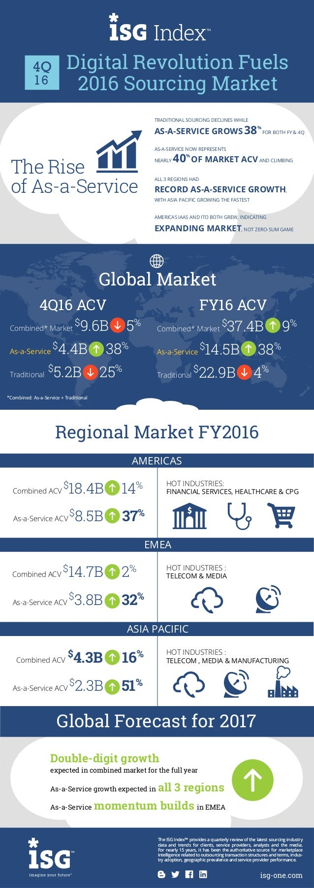 As-a-Service ACV $ 3.8B 32% Combined ACV $ 14.7B 2% As-a-Service ACV $ 2.3B 51% As-a-Service ACV $ 8.5B 37% HOT INDUSTRIES...