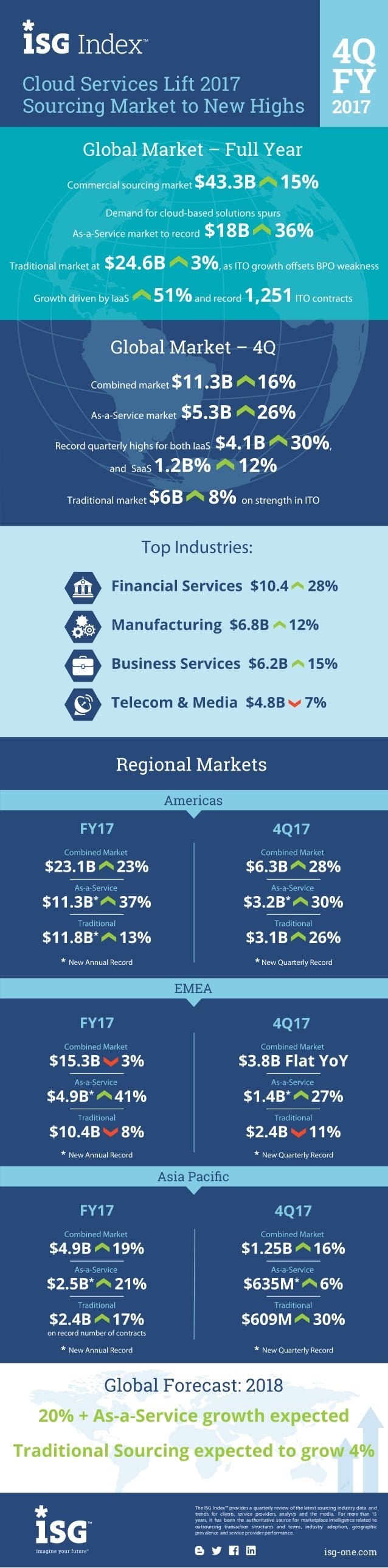 Cloud Services Lift 2017 Sourcing Market to New Highs 4Q FY 2017 The ISG Index™ provides a quarterly review of the latest ...