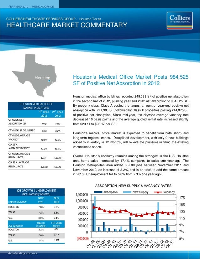 YEAR-END 2012 | MEDICAL OFFICECOLLIERS HEALTHCARE SERVICES GROUP - Houston TexasHEALTHCARE MARKET COMMENTARY              ...