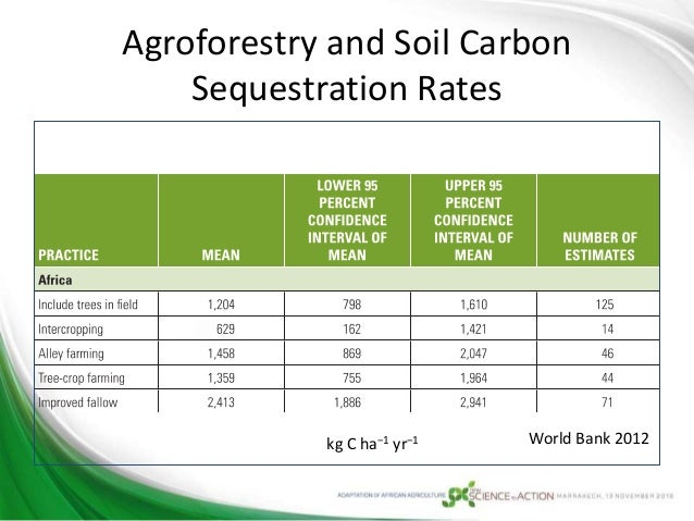 Climate resilient agriculture in africa for 0 4 soil carbon
