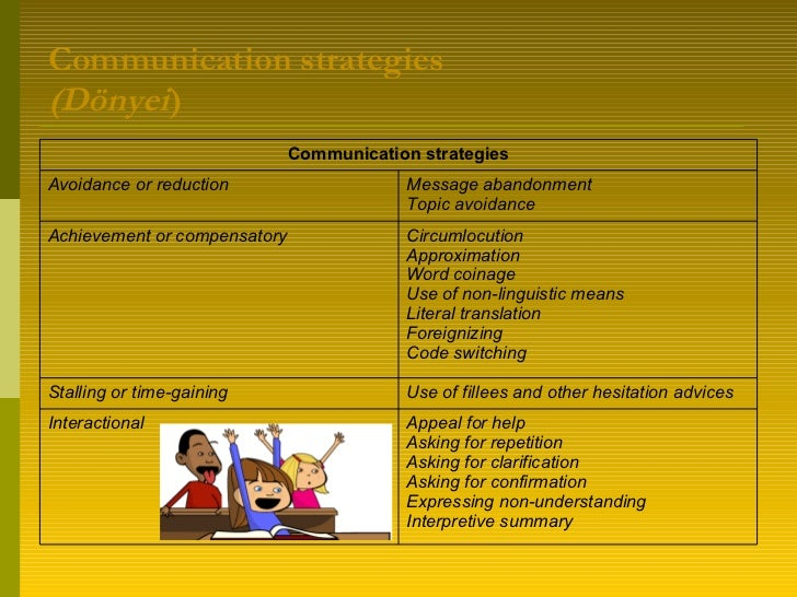 Communication strategies (Dönyei ) Appeal for help Asking for repetition Asking for clarification Asking for confirmation ...