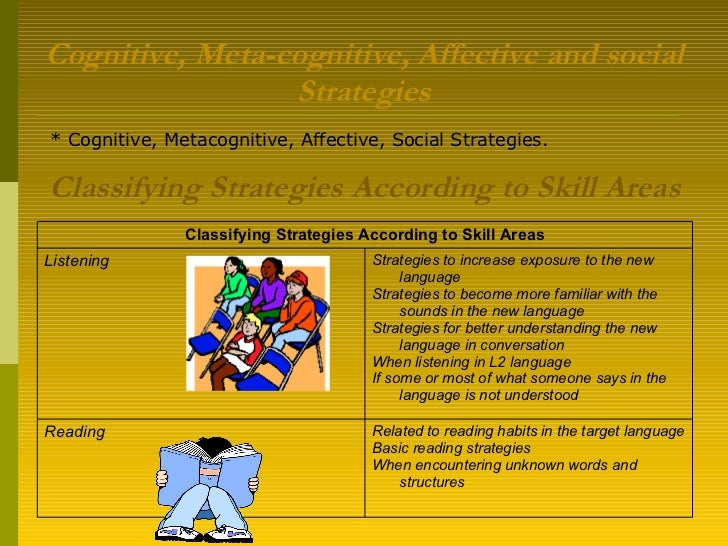 Cognitive, Meta-cognitive, Affective and social Strategies * Cognitive, Metacognitive, Affective, Social Strategies. Class...