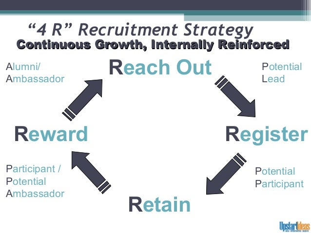 R Recruitment Strategy July