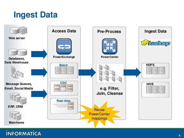 Hadoop World 2011 Data Ingestion Egression And