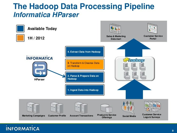 Hadoop world 2011 data ingestion egression and for Informatica 9 architecture
