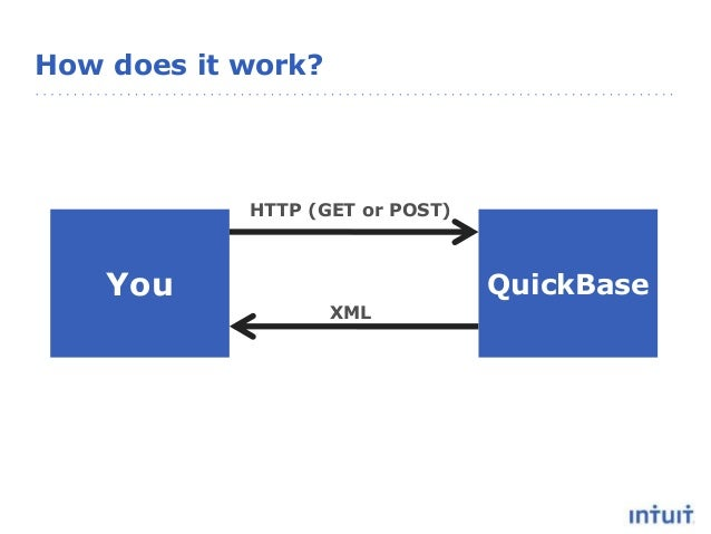 How does it work? You QuickBase HTTP (GET or POST) XML