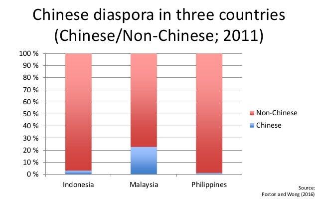 Chinese Diaspora
