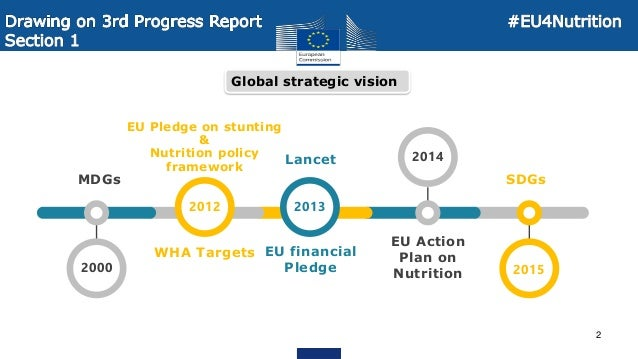 Nutrition in the European Commission's External Assistance: Third Progress Report on the Nutrition Action Plan Slide 2
