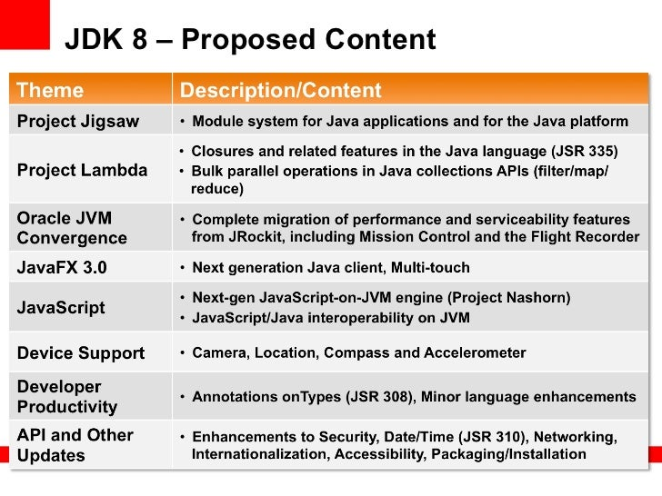 JDK 8 – Proposed Content