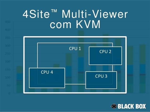 4Site™ Multi-Viewer com KVM CPU 1 CPU 2 CPU 3 CPU 4