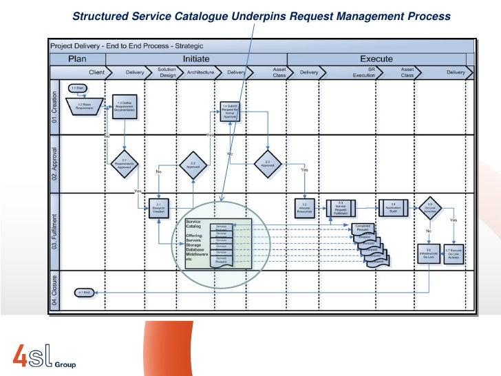 business process catalogue template - 4sl demand management