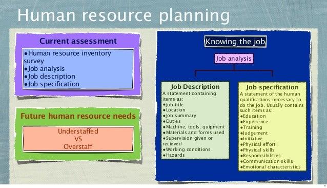 Human resource planning Current assessment  •Human resource inventory survey •Job analysis •Job description •Job specificat...