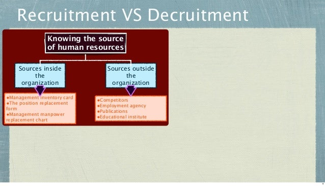 Recruitment VS Decruitment Knowing the source of human resources Sources inside the organization •Management inventory car...
