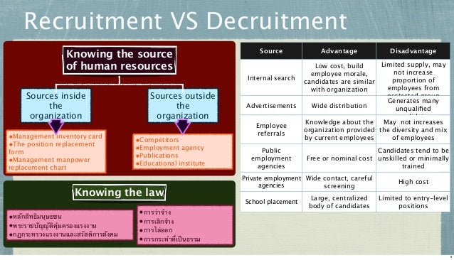 Recruitment VS Decruitment Knowing the source of human resources  Source  Internal search  Sources inside the organization...