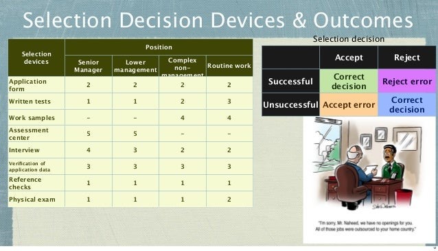 Selection Decision Devices & Outcomes Selection devices  Selection decision  Position Senior Manager  Complex Lower Routin...