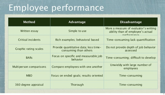 Employee performance Method  Advantage  Disadvantage  Written essay  Simple to use  More a measure of evaluator's writing ...