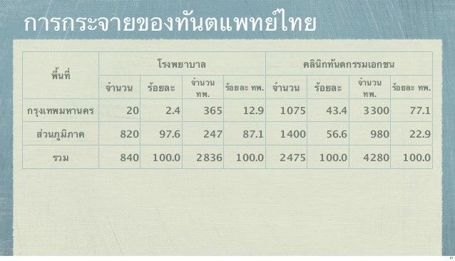 การกระจายของทันตแพทย์ไทย พื้นที่ กรุงเทพมหานคร  โรงพยาบาล จํานวน  ร้อยละ  จํานวน ทพ.  คลินิกทันตกรรมเอกชน ร้อยละ ทพ. จํานว...