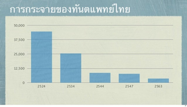 การกระจายของทันตแพทย์ไทย 50,000  37,500  25,000  12,500  0  2524  2534  2544  2547  2563  22