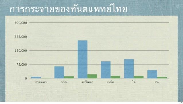 การกระจายของทันตแพทย์ไทย 300,000  225,000  150,000  75,000  0  กรุงเทพฯ  กลาง  ตะวันออก  เหนือ  ใต้  รวม  23