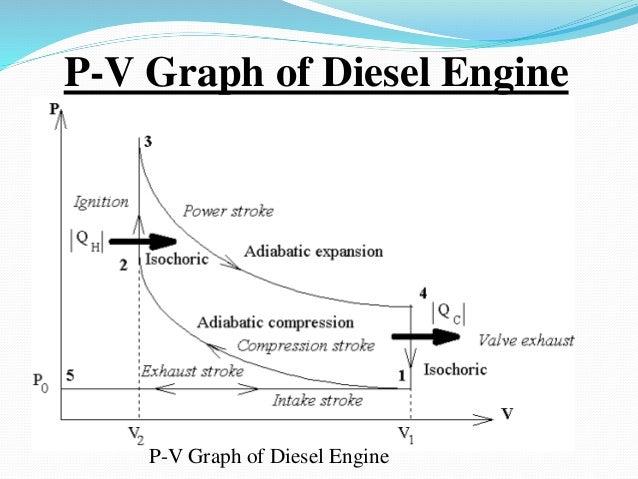 p-v graph of diesel engine p-v graph of diesel engine