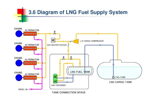 4 study of small scale lng carrier rh slideshare net Carbureted Fuel System Diagram 4 Cylinder Fuel System Diagram