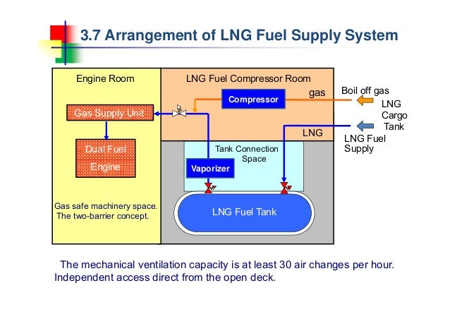 4 study of small scale lng carrier rh slideshare net Car Fuel System LNG Process Flow Diagram