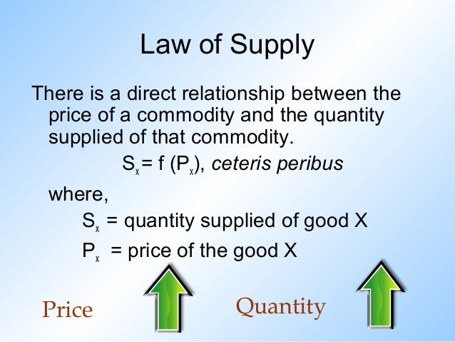 4 Supply Theory